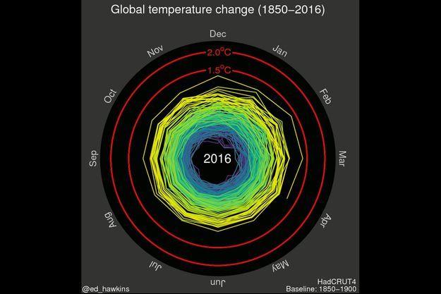 Un Gif animé pour expliquer le réchauffement climatique