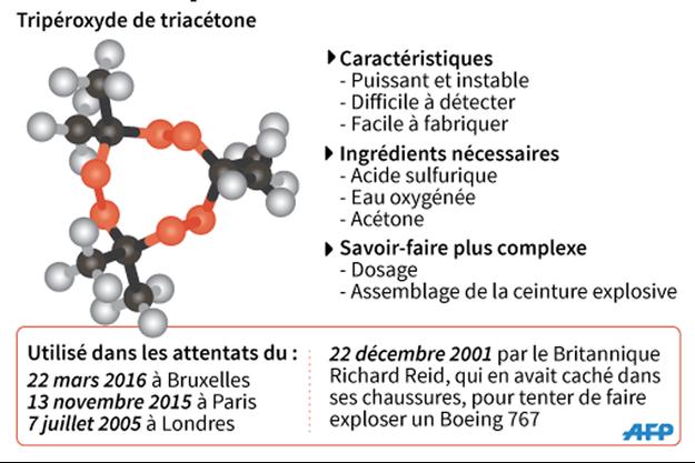 La molécule du TATP