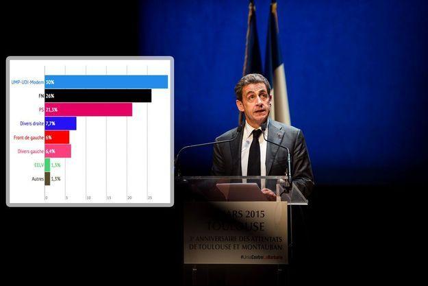Nicolas Sarkozy à Toulouse, jeudi, pour un hommage aux victimes de Mohamed Merah. En médaillon, l'estimation Ifop-Fiducial à 22 heures.