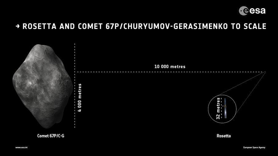 Comparaison de la sonde Rosetta avec sa cible, la comète67P/Tchourioumov-Guérassimenko.
