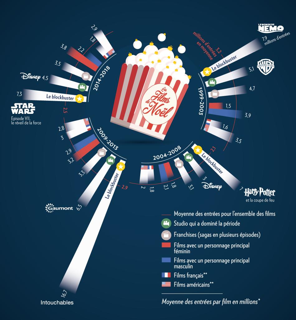 Infographie sur le nombre d'entrées des films de Noël